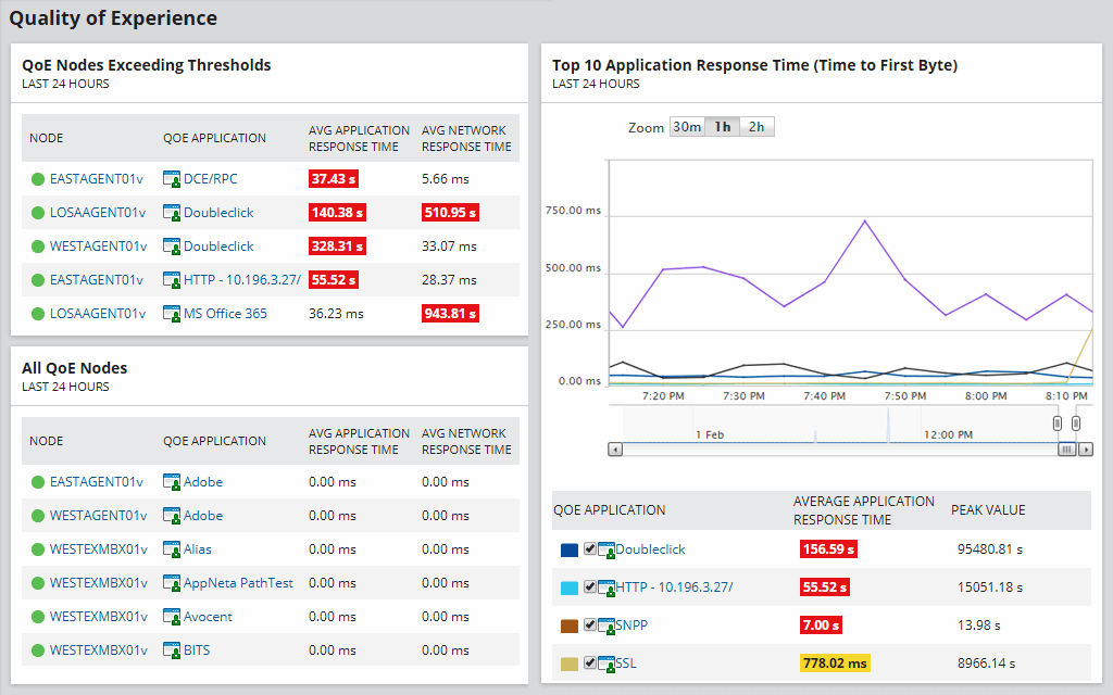 SolarWinds Packet Analysis Bundle features