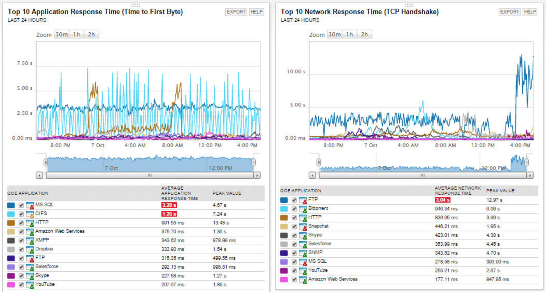 graphs of application response time