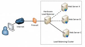 load balancing diagram