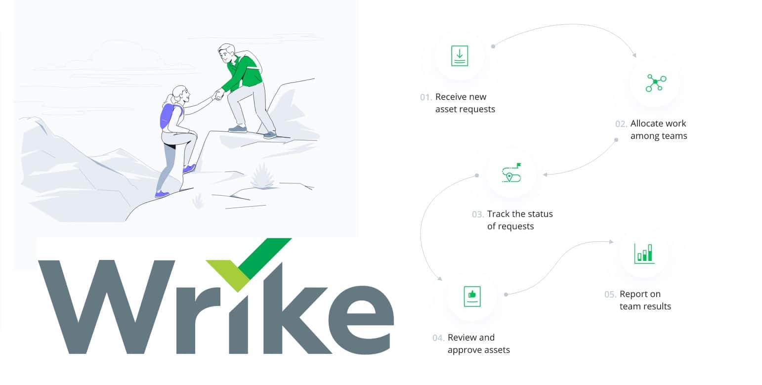 read on about wrike review