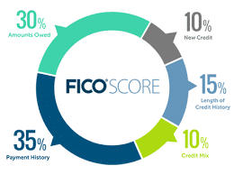myFico score features