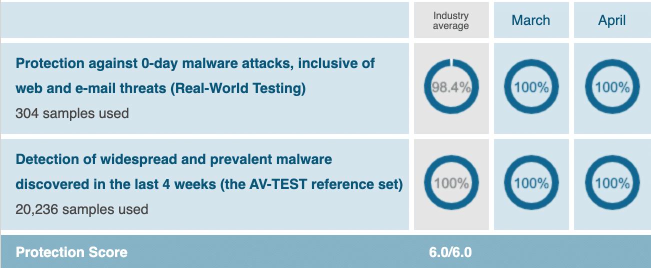 bitdfender malware protection chart