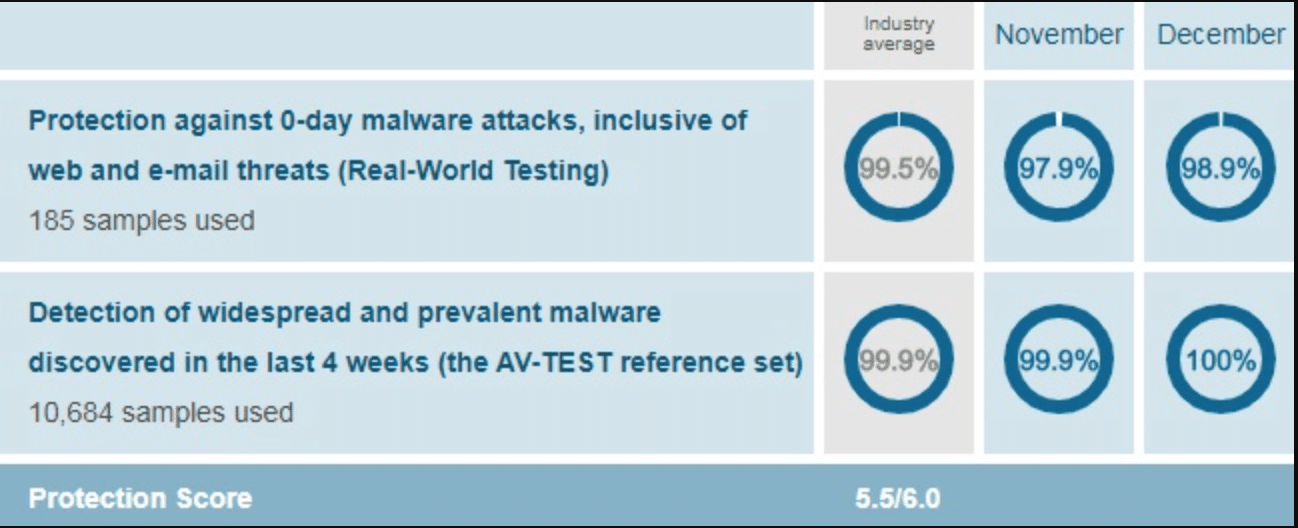 Eset Protection chart