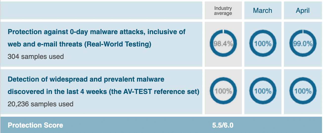 Kaspersky malware protection chart March April 2020