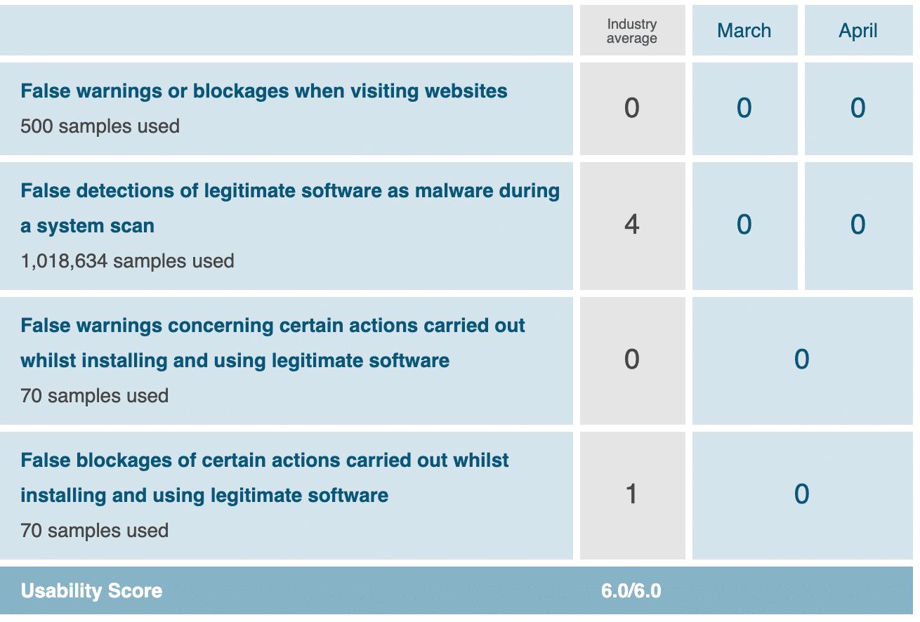 McAfee AV usability chart