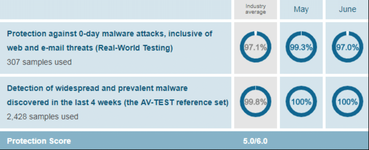 McAfee Protection Score