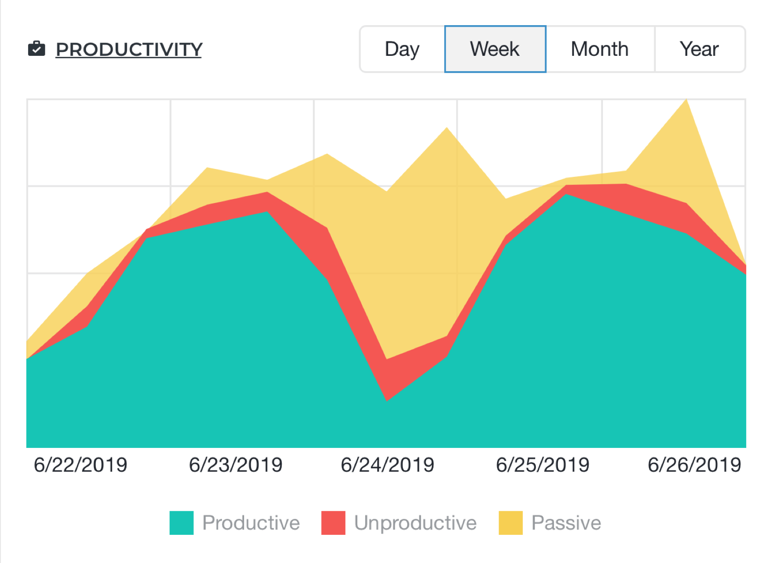ActivTrack productivity graphic table