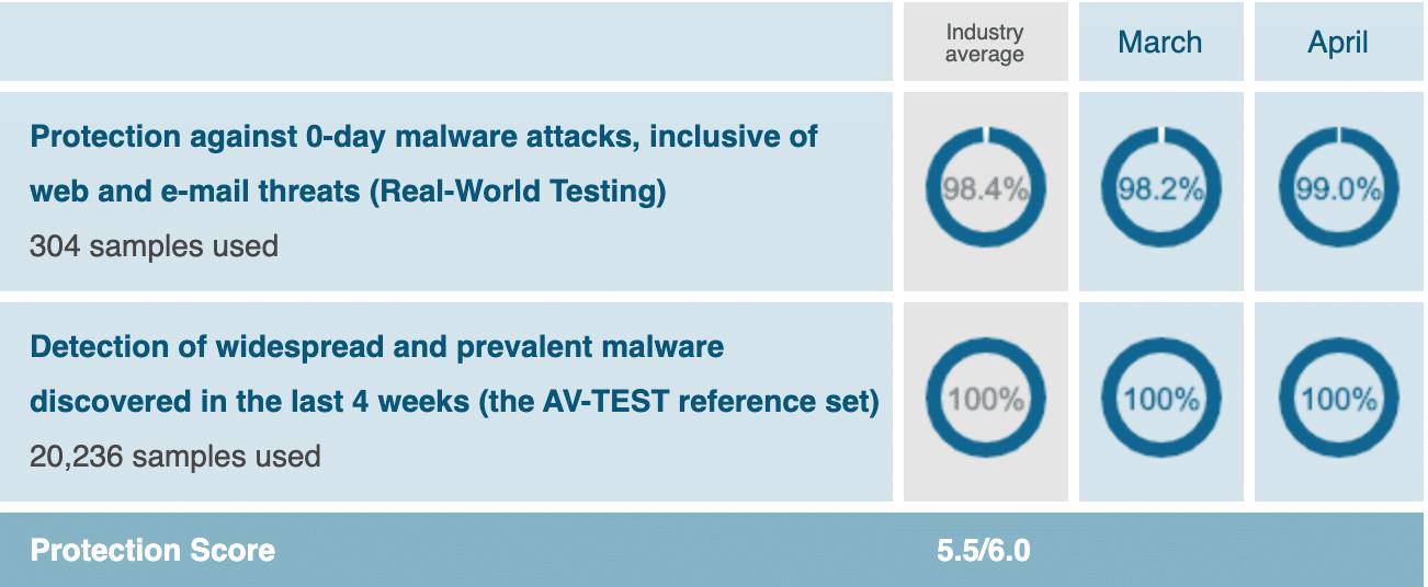 Windows Defender AV Test Chart 2020