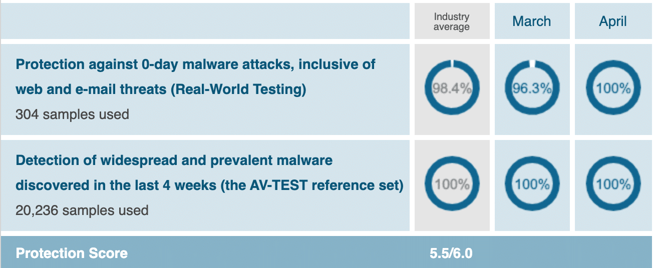Windows Defender malware protection chart March April 2020
