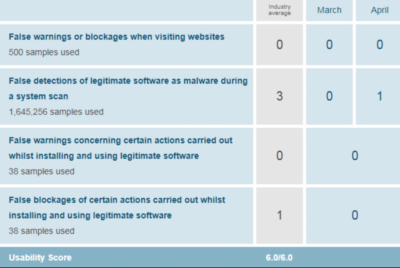 avast usability chart