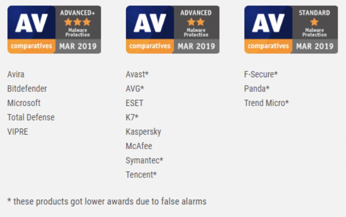 AV comparatives Malware protection