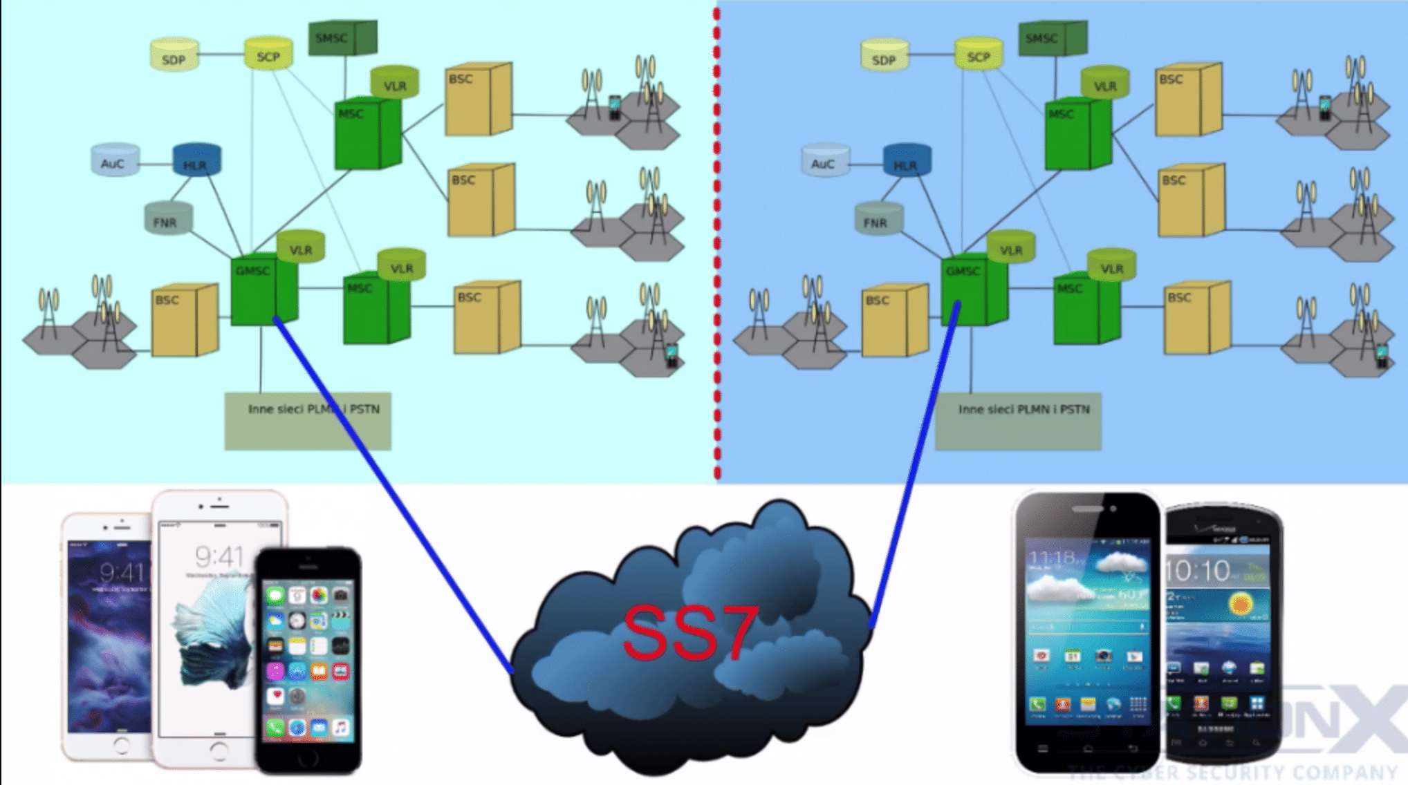 cellular networks and ss7 explained