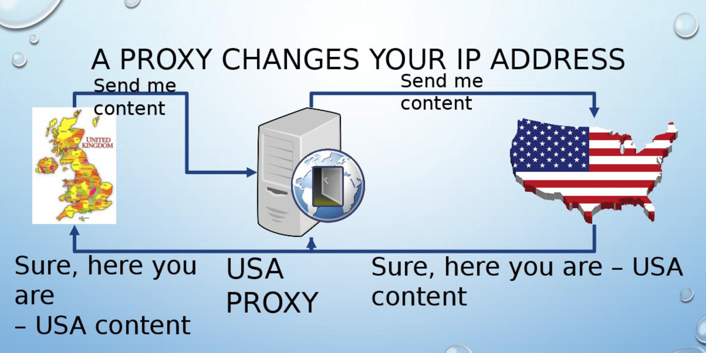 diagram of how proxy works example