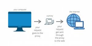 diagram as a proxy server
