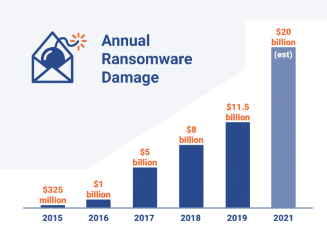 chart of estimated damages from randomware
