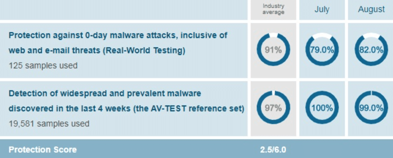 webroots malware protection chart