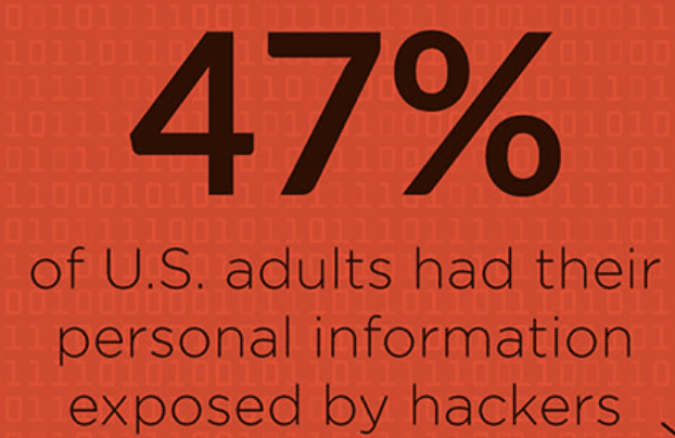 47 percent of people hacked