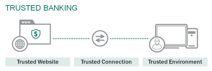 Kaspersky safe money features