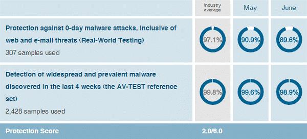 malware test