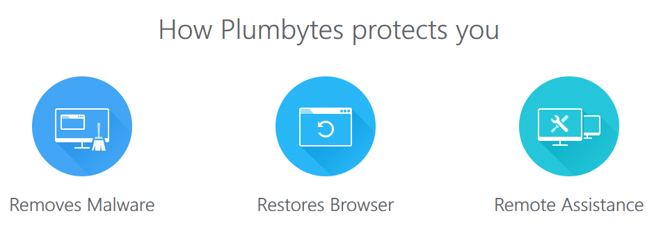 How Plumbytes protection works