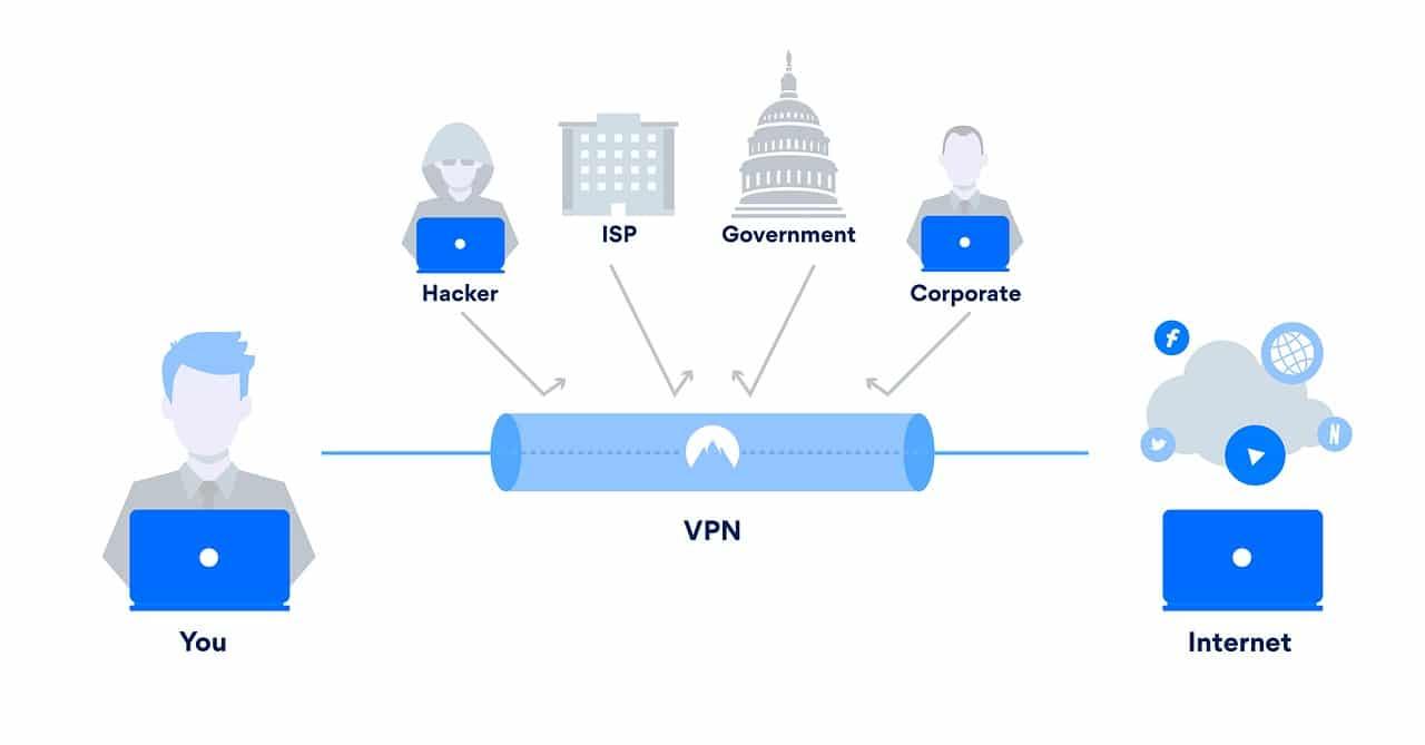 VPN working graph