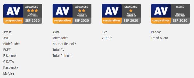 AV comparatives chart Sept 2020