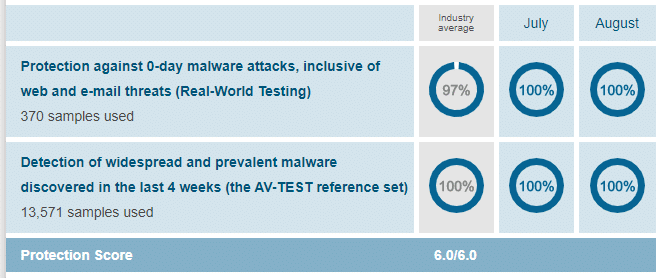 BitDefender Protection against malware infections scores