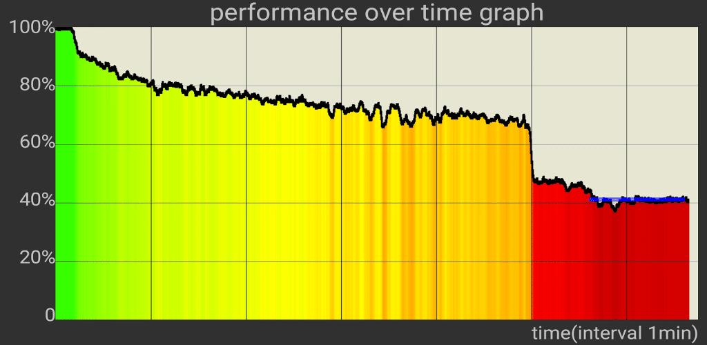 Throttling test capture