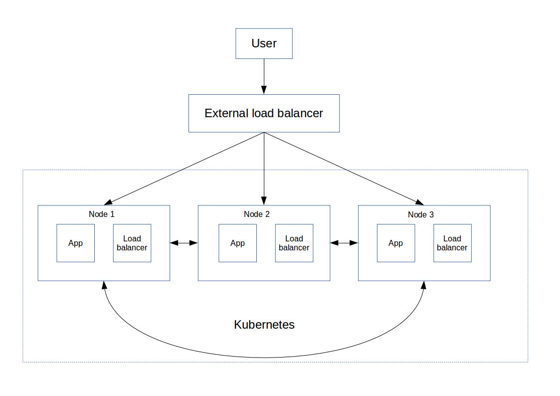 Kubernetes chart